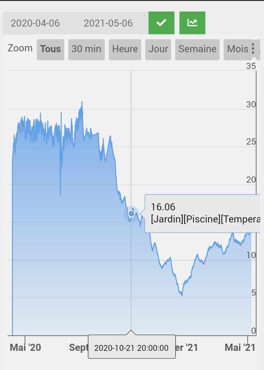 sonde temperature piscine